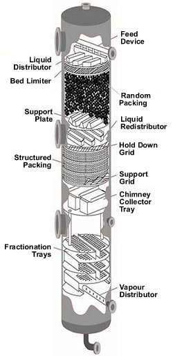 ستون پرشده دو مرحله ای