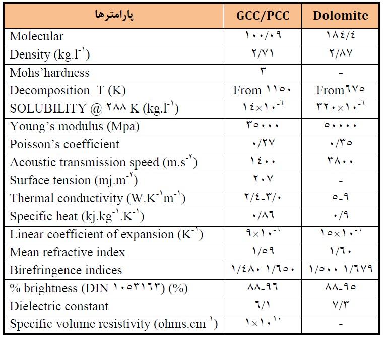 جدول مشخصات کربنات کلسیم رسوبی و میکرونیزه در قیاس با دولومیت