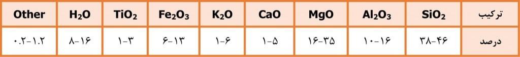 جدول ویژگیهای ورمیکولیت