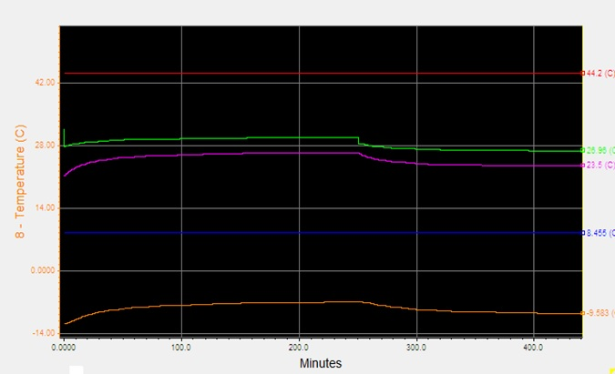 فرآیند تولید NGL - تغییرات زمانی