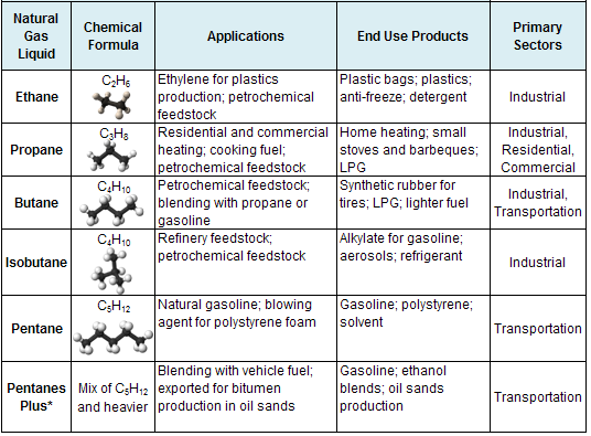 فرآیند تولید NGL - محصولات