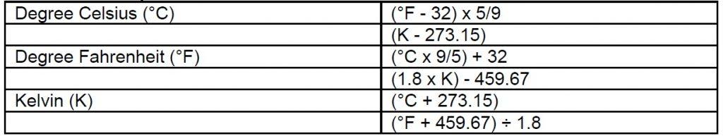 جدول تبدیل واحد دما