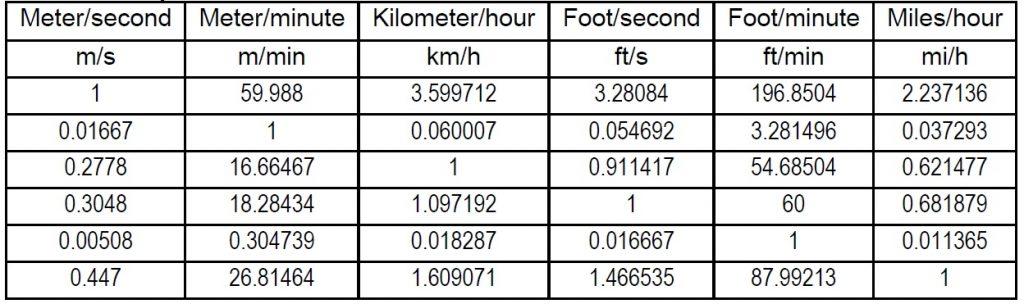 جدول تبدیل واحد سرعت