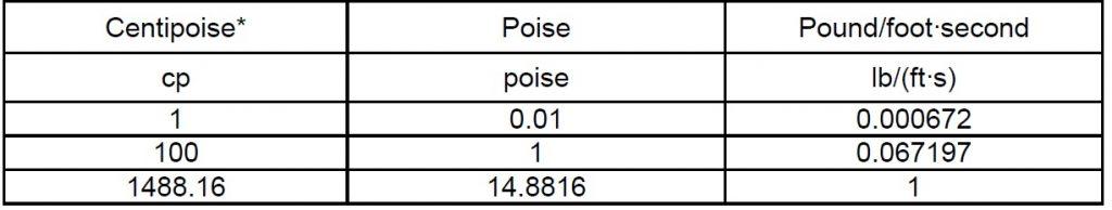 جدول تبدیل واحد ویسکوزیته دینامیکی