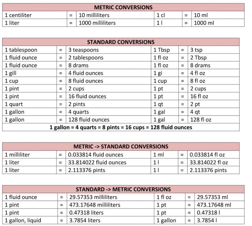جدول تبدیل واحد حجم مایعات