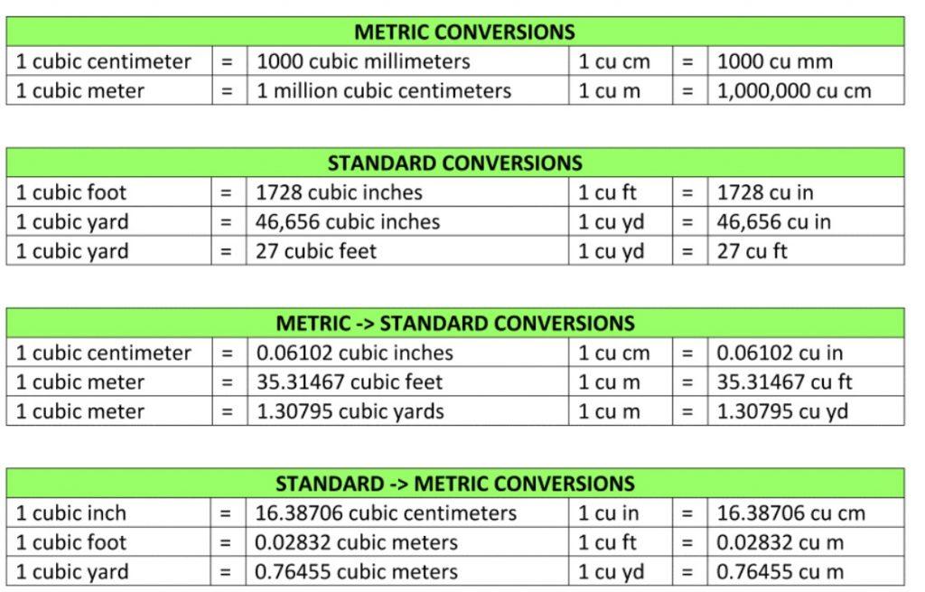 جدول تبدیل واحد حجم