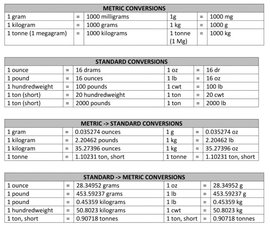 جدول تبدیل واحد وزن
